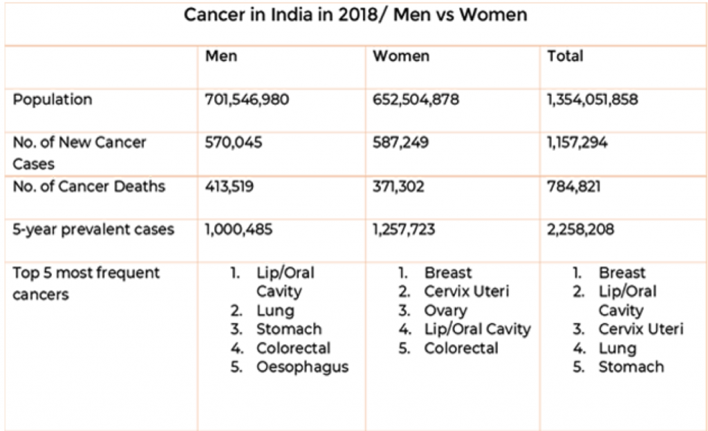 Women-and-Cancer-Statistics
