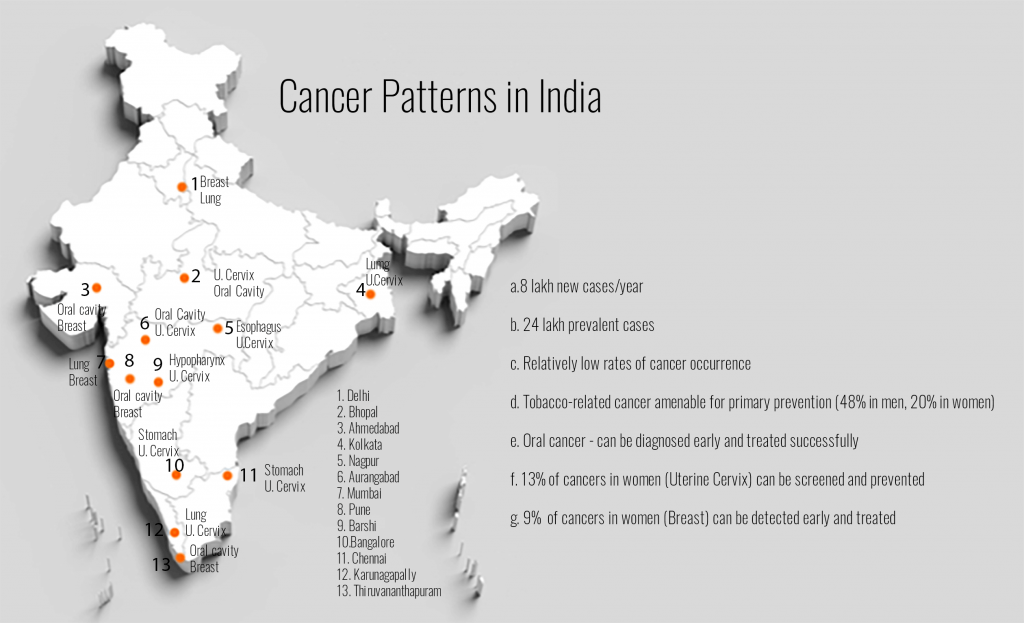 Cancer-Pattern-in-India-1-1