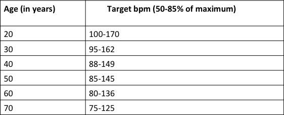 BPM-Chart